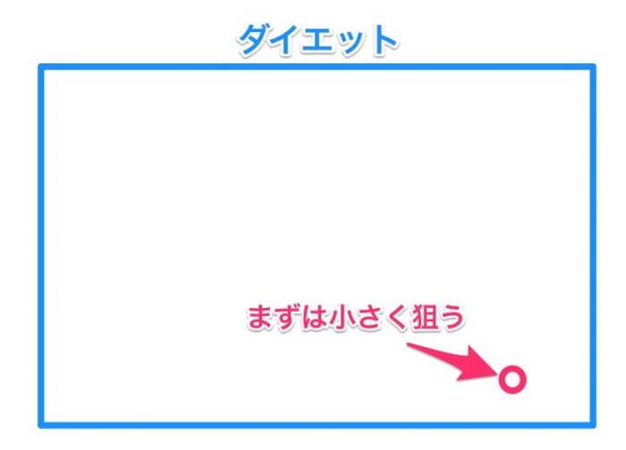 狙うキーワードの例