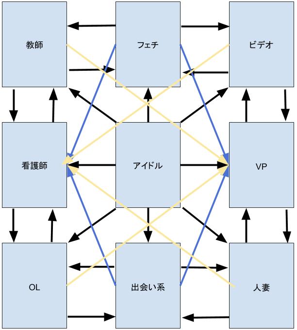 アダルトアフィリエイトで稼ぐためのネットワーク図